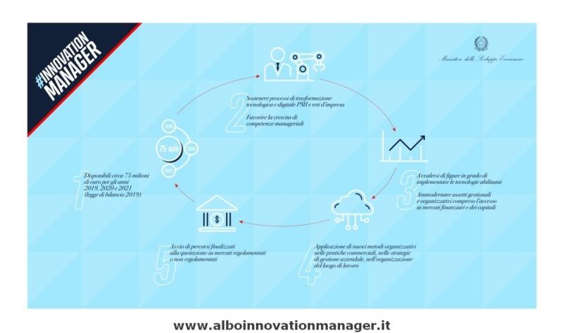 Info Innovation Manager Infografica Mise per Innovation Managar come funziona