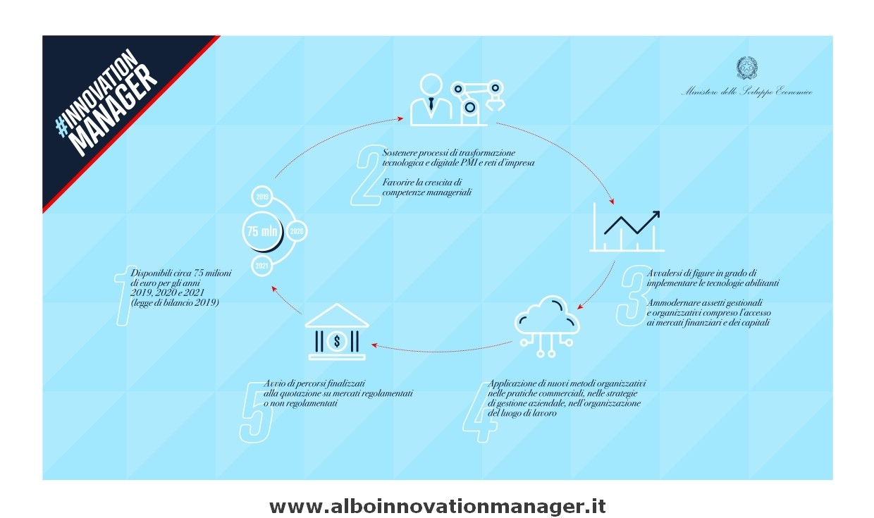 Info Innovation Manager Infografica Mise per Innovation Managar come funziona