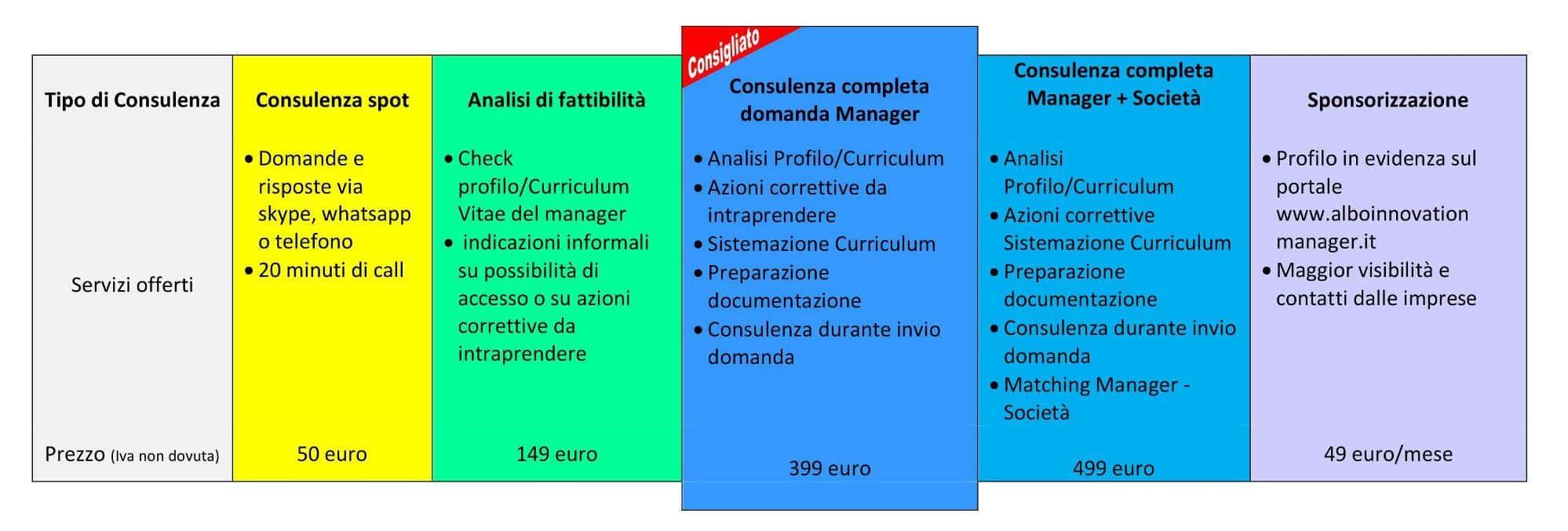 Consulenza Innovation Manager Prezzi servizio di consulenza Innovation Manager bando voucher domanda iscrizione