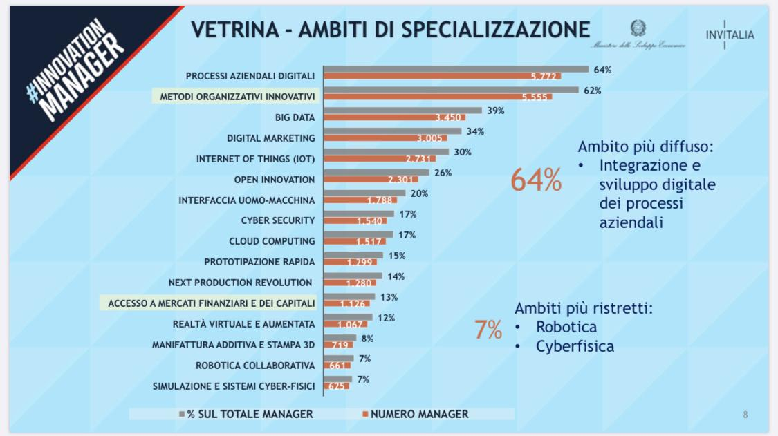 Albo Innovation Manager Mise Web Strategia Gianfelici