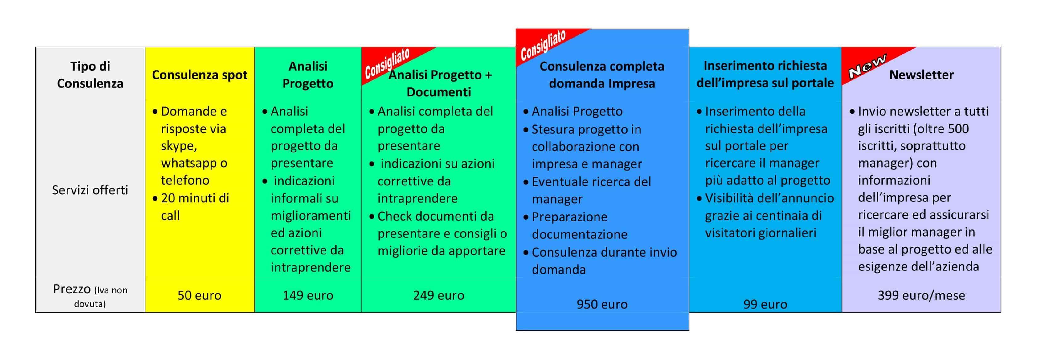 Servizio di consulenza Impresa per Innovation Manager bando voucher domanda bando Mise assistenza supporto progetto documentazione bando contributi
